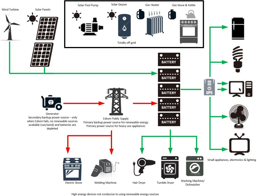 MicroGridStage3